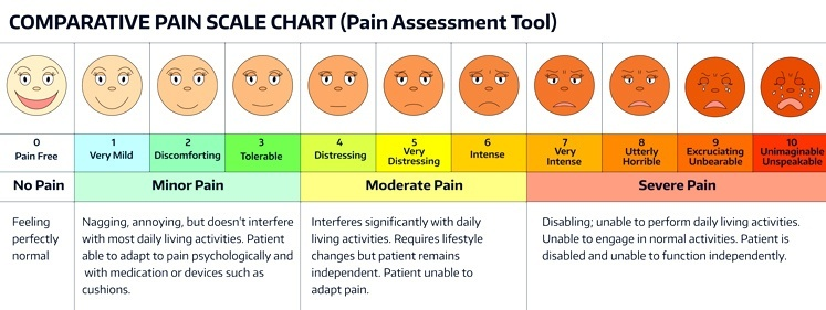 a nurse is performing a pain assessment for a client who is postoperative-0