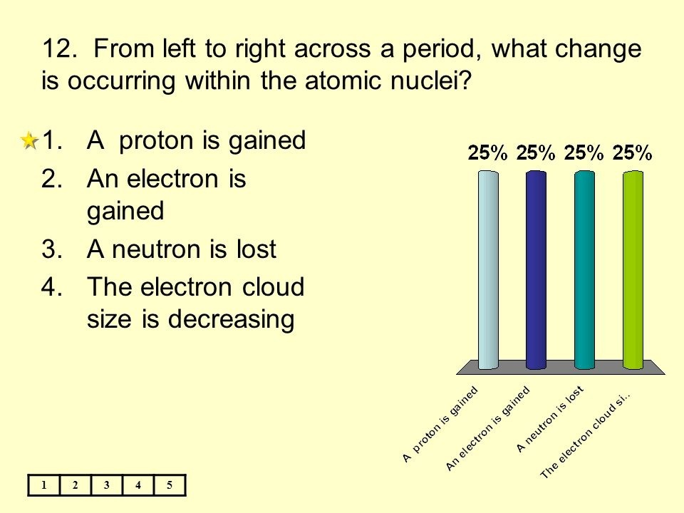from left to right across a period, what change is occurring within the atomic nuclei?-2