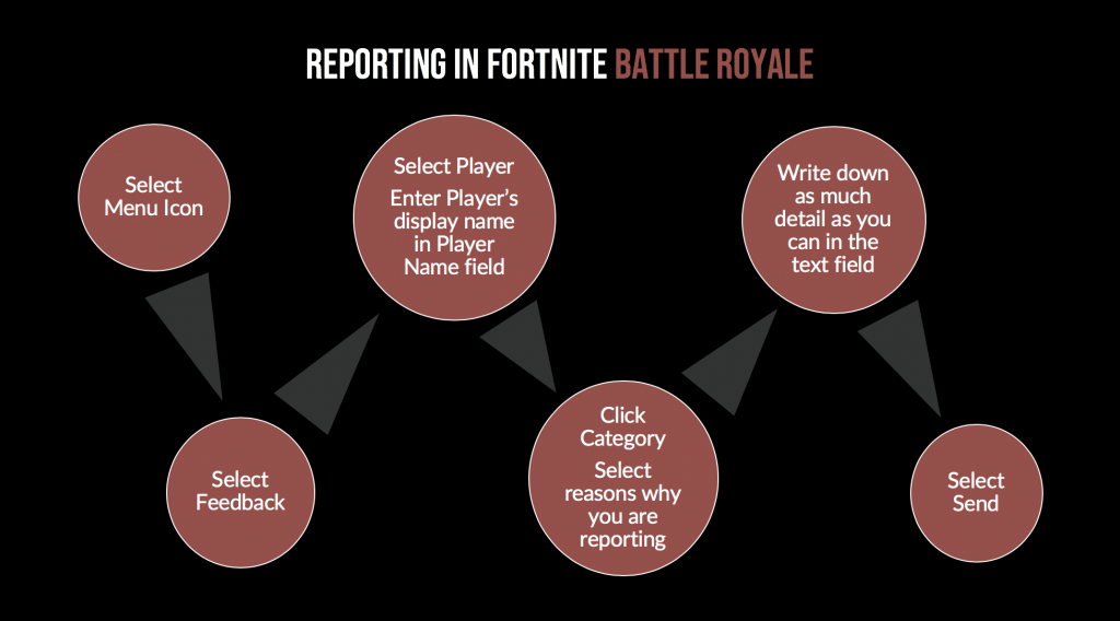 how to report someone on fortnite-7