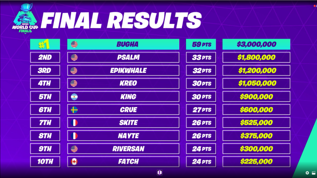 fortnite world cup solo standings-0