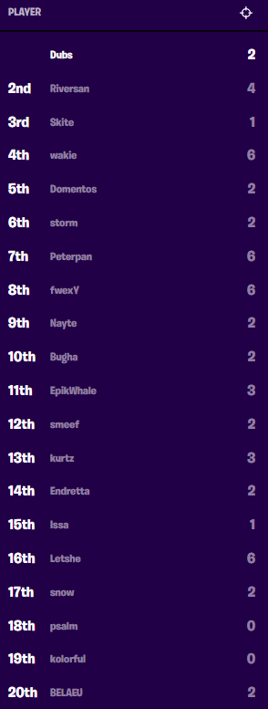 fortnite world cup solo standings-2