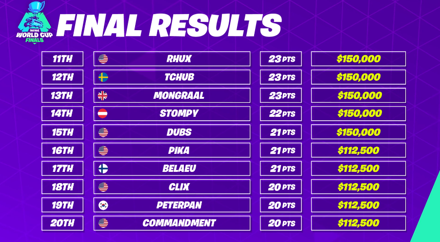 fortnite world cup solo standings-3